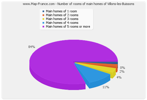 Number of rooms of main homes of Villons-les-Buissons