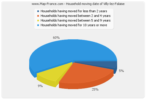 Household moving date of Villy-lez-Falaise