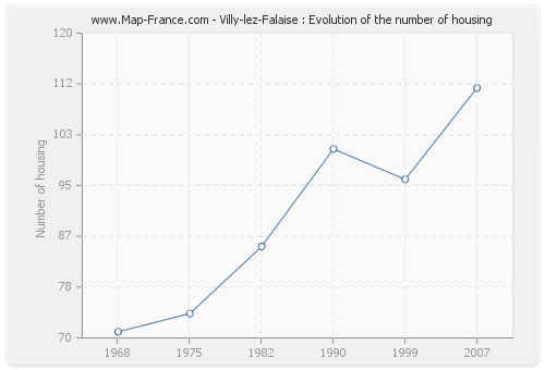Villy-lez-Falaise : Evolution of the number of housing