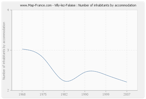 Villy-lez-Falaise : Number of inhabitants by accommodation