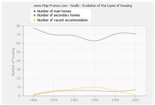 Vouilly : Evolution of the types of housing