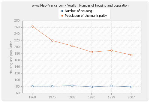 Vouilly : Number of housing and population