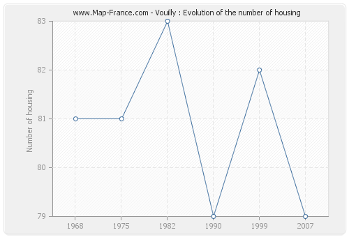 Vouilly : Evolution of the number of housing