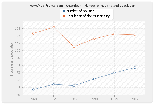 Anterrieux : Number of housing and population