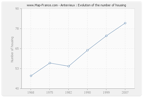 Anterrieux : Evolution of the number of housing