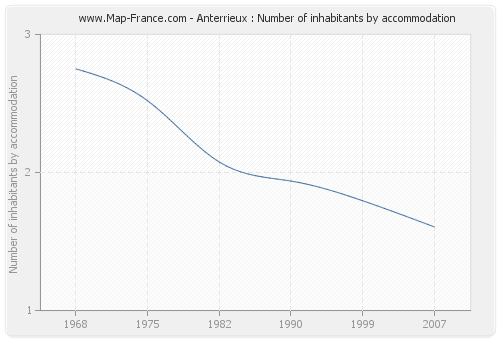 Anterrieux : Number of inhabitants by accommodation