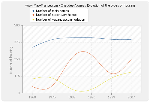 Chaudes-Aigues : Evolution of the types of housing