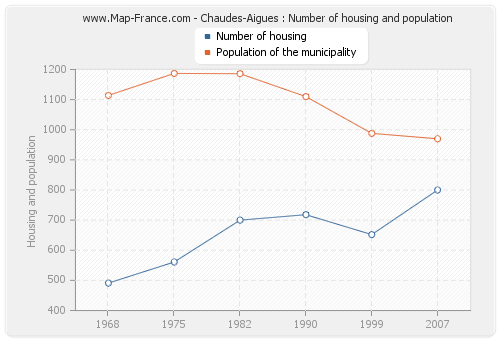 Chaudes-Aigues : Number of housing and population