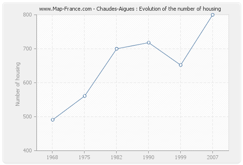 Chaudes-Aigues : Evolution of the number of housing