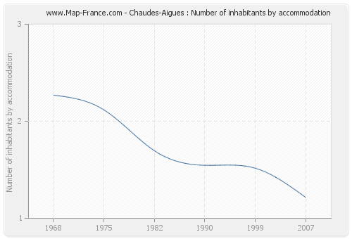 Chaudes-Aigues : Number of inhabitants by accommodation