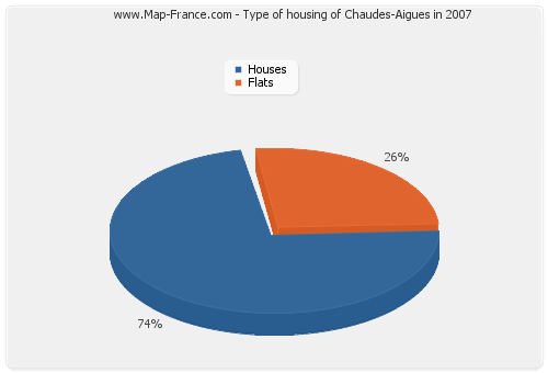 Type of housing of Chaudes-Aigues in 2007