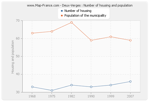 Deux-Verges : Number of housing and population