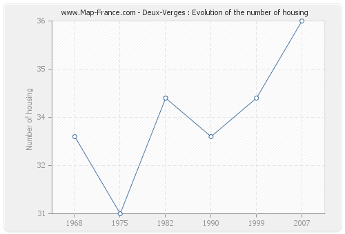 Deux-Verges : Evolution of the number of housing