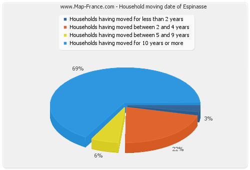 Household moving date of Espinasse