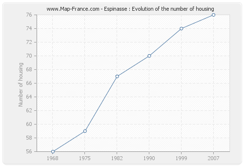 Espinasse : Evolution of the number of housing