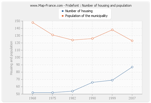 Fridefont : Number of housing and population
