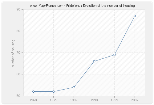 Fridefont : Evolution of the number of housing