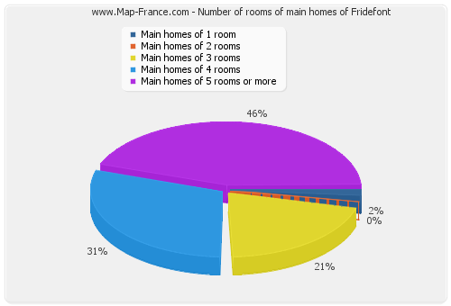 Number of rooms of main homes of Fridefont