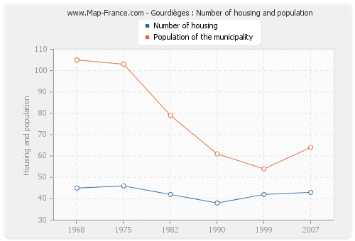 Gourdièges : Number of housing and population