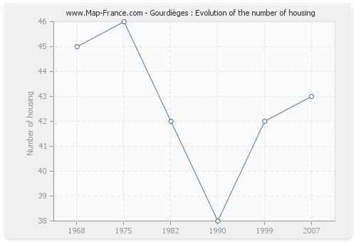 Gourdièges : Evolution of the number of housing