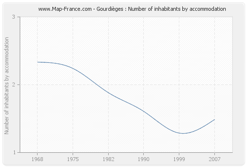 Gourdièges : Number of inhabitants by accommodation