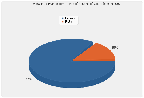 Type of housing of Gourdièges in 2007
