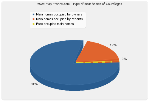 Type of main homes of Gourdièges