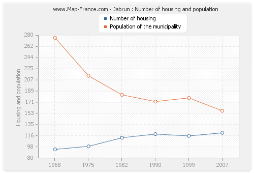 Jabrun : Number of housing and population