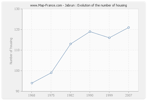 Jabrun : Evolution of the number of housing