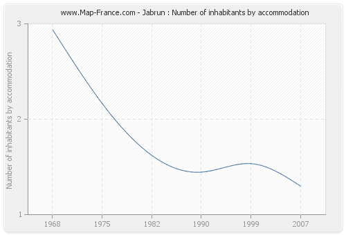 Jabrun : Number of inhabitants by accommodation