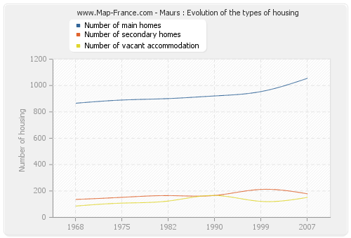 Maurs : Evolution of the types of housing