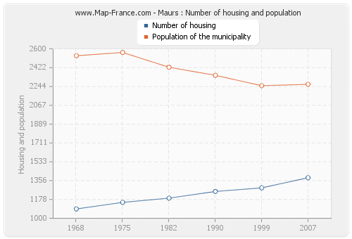 Maurs : Number of housing and population