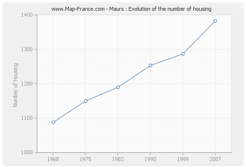 Maurs : Evolution of the number of housing