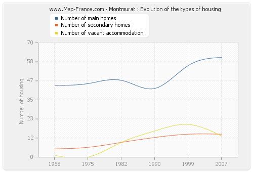 Montmurat : Evolution of the types of housing