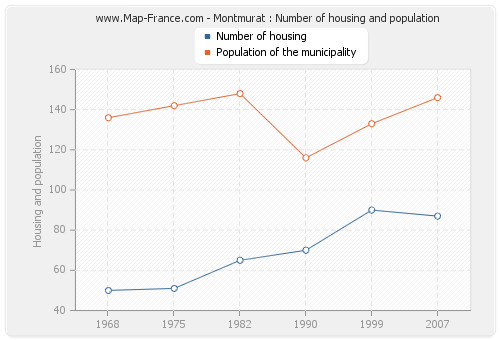 Montmurat : Number of housing and population