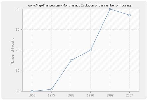 Montmurat : Evolution of the number of housing