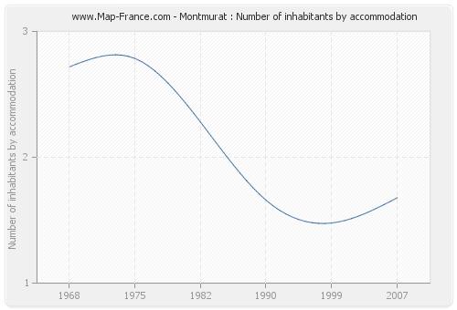 Montmurat : Number of inhabitants by accommodation