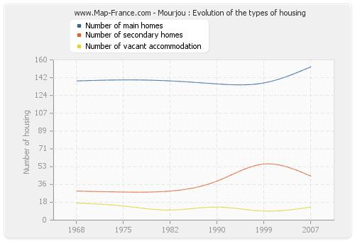 Mourjou : Evolution of the types of housing
