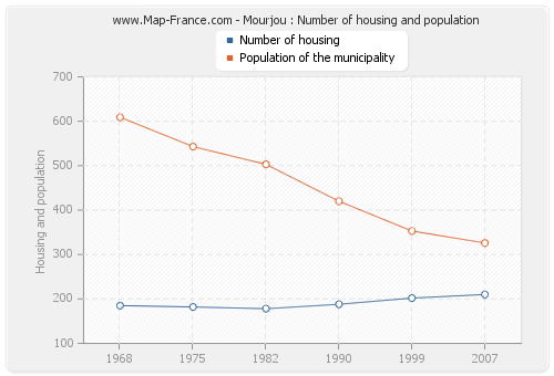 Mourjou : Number of housing and population