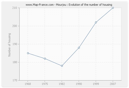 Mourjou : Evolution of the number of housing