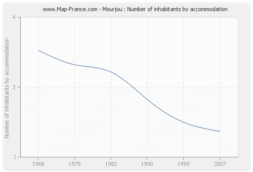 Mourjou : Number of inhabitants by accommodation