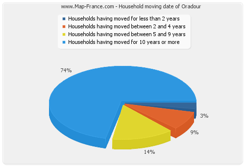 Household moving date of Oradour