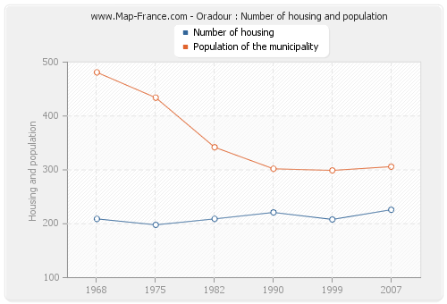 Oradour : Number of housing and population