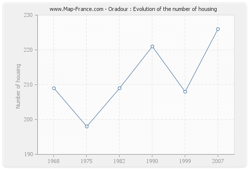 Oradour : Evolution of the number of housing