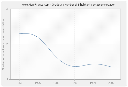 Oradour : Number of inhabitants by accommodation