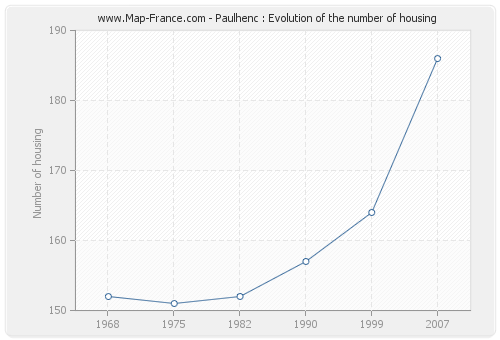 Paulhenc : Evolution of the number of housing