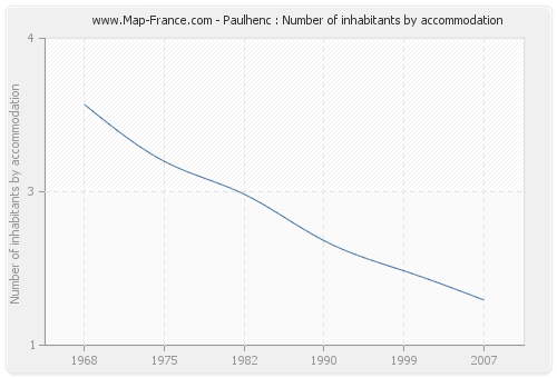 Paulhenc : Number of inhabitants by accommodation