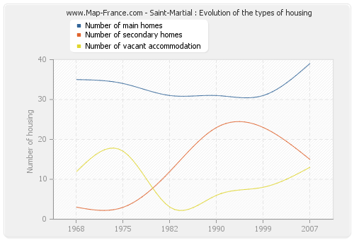 Saint-Martial : Evolution of the types of housing