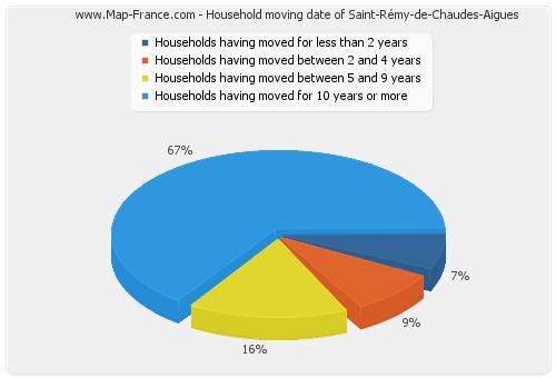 Household moving date of Saint-Rémy-de-Chaudes-Aigues