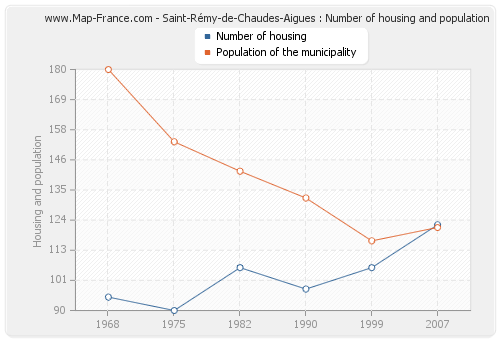 Saint-Rémy-de-Chaudes-Aigues : Number of housing and population